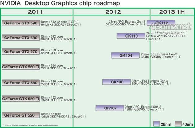 NVIDIA prepara una GPU 28 nm Kepler que superará los 4 TFLOPS