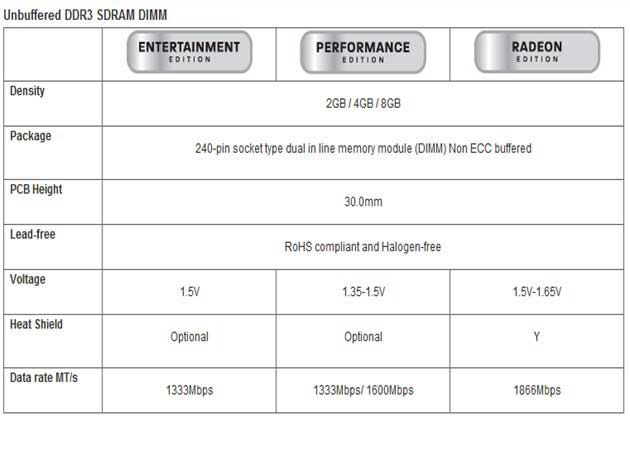 AMD anuncia lanzamiento internacional y en retail de sus memorias RAM DDR3 31
