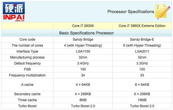 Core i7 2600K vs Core i7 3960X