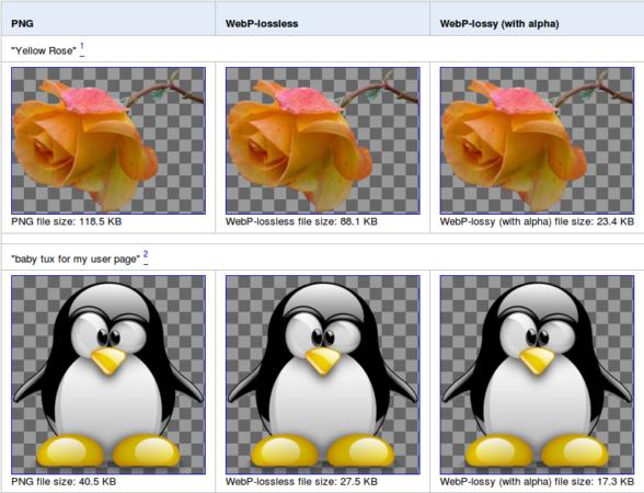 Google WebP ya es mejor formato que GIF, PNG y JPEG