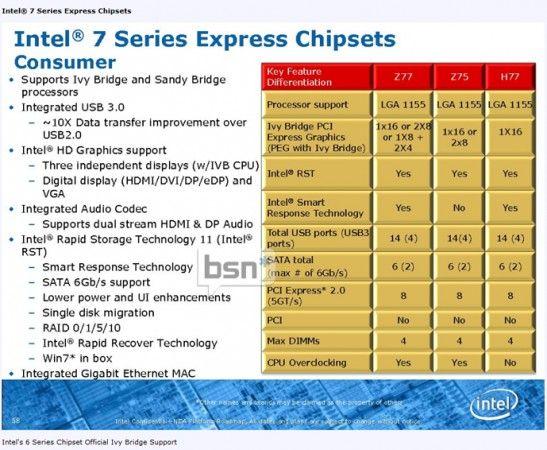 Soporte nativo de USB 3.0 de manera nativa en los chipsets para Ivy Bridge