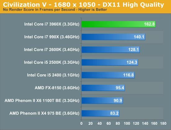 Intel Sandy Bridge-E, lanzamiento de los micros más potentes del mercado de consumo 44