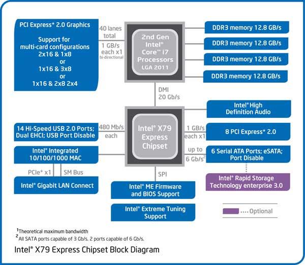 Intel Sandy Bridge-E, lanzamiento de los micros más potentes del mercado de consumo 33