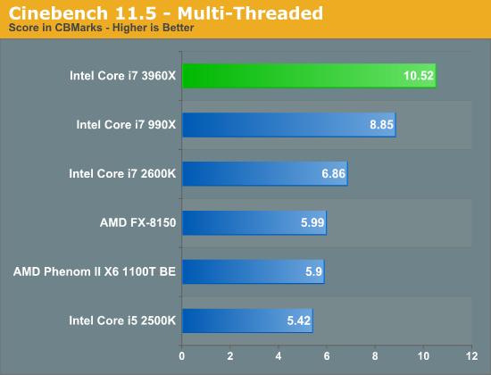 Intel Sandy Bridge-E, lanzamiento de los micros más potentes del mercado de consumo 35
