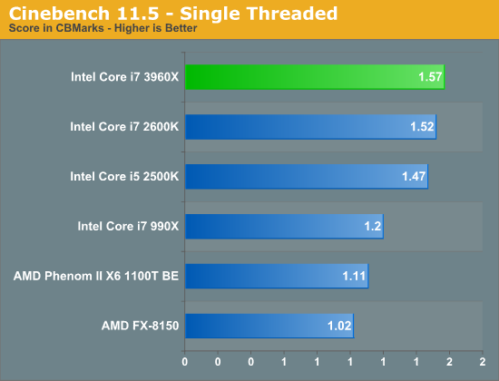 Intel Sandy Bridge-E, lanzamiento de los micros más potentes del mercado de consumo 39