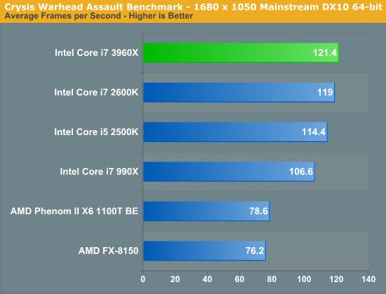 Intel Sandy Bridge-E, lanzamiento de los micros más potentes del mercado de consumo 37