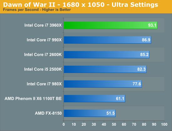 Intel Sandy Bridge E, lanzamiento de los micros más potentes del mercado de consumo