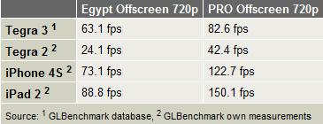 La GPU de NVIDIA Tegra 3 rinde menos que la de iPad 2 37
