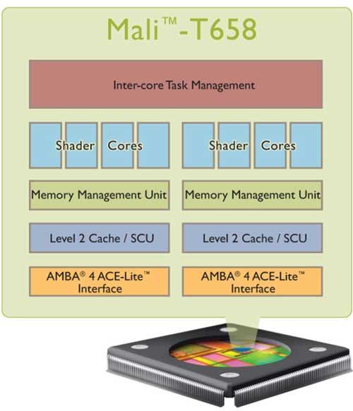 ARM Mali-T658, chip gráfico móvil a la altura de la PS3 29