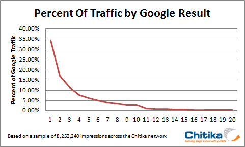 La diferencia entre aparecer primero o segundo en Google, un 50% de tráfico