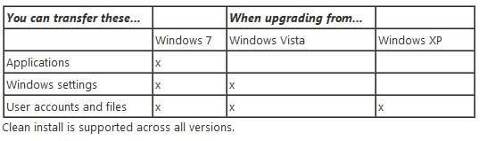 Microsoft adelgaza la versión web de Windows 8 y mejora la actualización 34