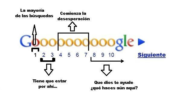 ¿Cómo buscas en Google? Un secreto a voces