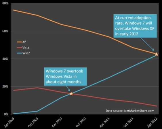 Windows 7 sigue ganando cuota, pronto superará a XP