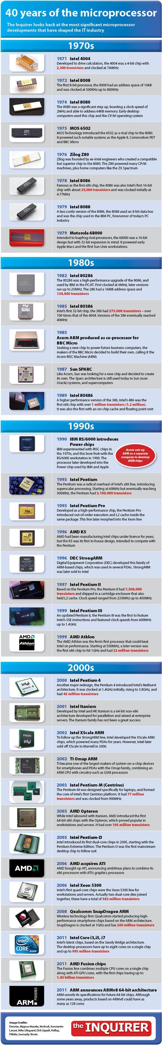 evolucion cpu Evolución de los microprocesadores, 40 años de historia (INFOGRAFIA)