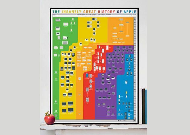 La historia de los productos de Apple [INFOGRAFÍA]