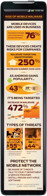 El malware en Android crece un 472% en los últimos 4 meses 28