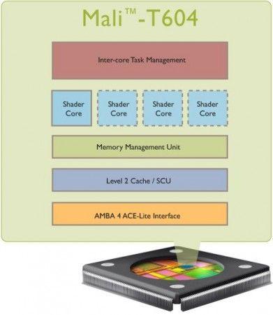 Samsung Exynos 4412, el SoC quad-core de los futuros smartphones Galaxy 30