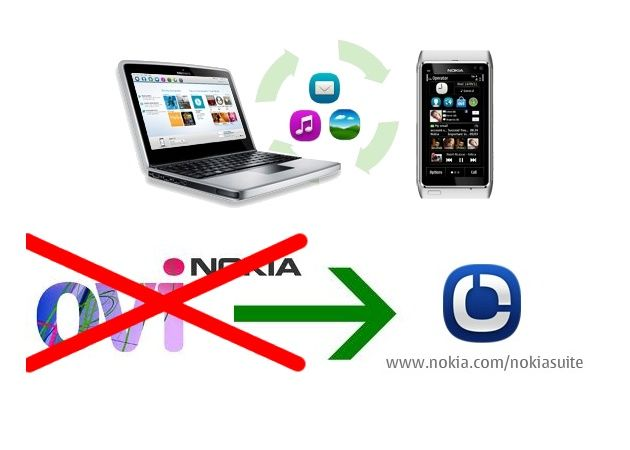 Nokia renombra Nokia Ovi Suite, fin de la era Ovi
