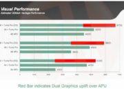 rendimiento visual GPGPU