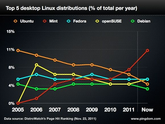 Ubuntu pierde popularidad, ¿es Unity la razón? 37