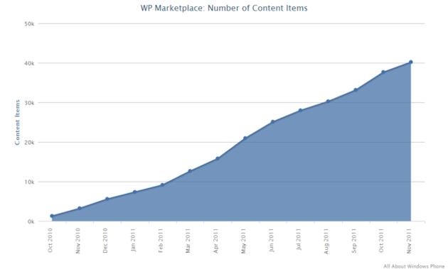 Ya hay 40.000 aplicaciones para Windows Phone 28
