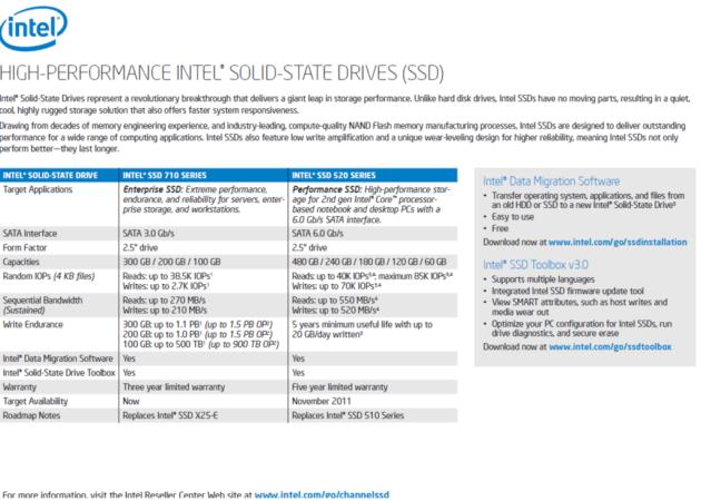 SSD Intel 520 de camino, CherryVille, rendimiento SATA 6Gbps