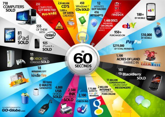 60scs v2 630x445 ¿Qué sucede en el sector tecnológico cada minuto? (INFOGRAFÍA)