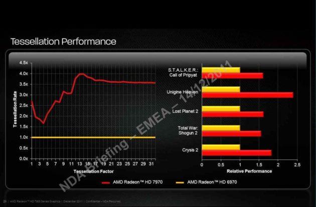 Radeon HD 7970, mejora sustancial en rendimiento de teselación 28
