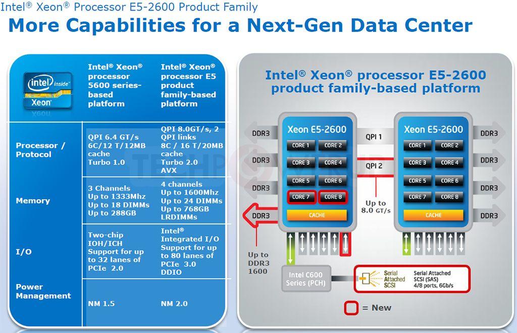 Intel Xeon E5 Sandy Bridge-EP CPU Specs