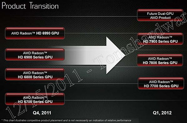 La GPU de doble núcleo AMD Radeon HD 7990 llegará a principios de 2012 30