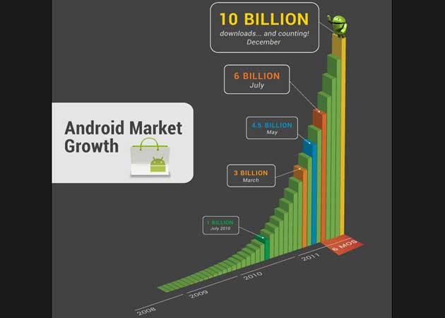 10.000 millones de aplicaciones descargadas en Android Market