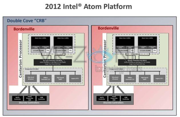 Intel Bordenville, plataforma para Centerton Atom de bajo consumo