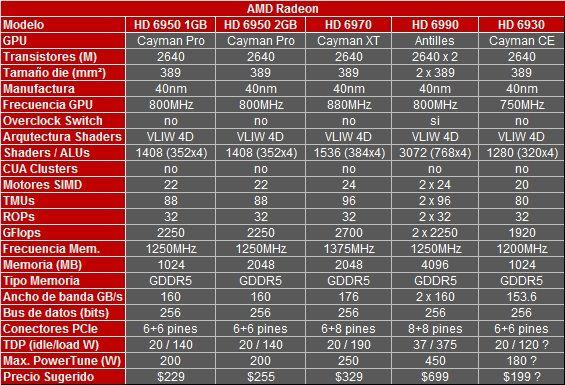AMD prepara Radeon HD 6930 para estas Navidades 31