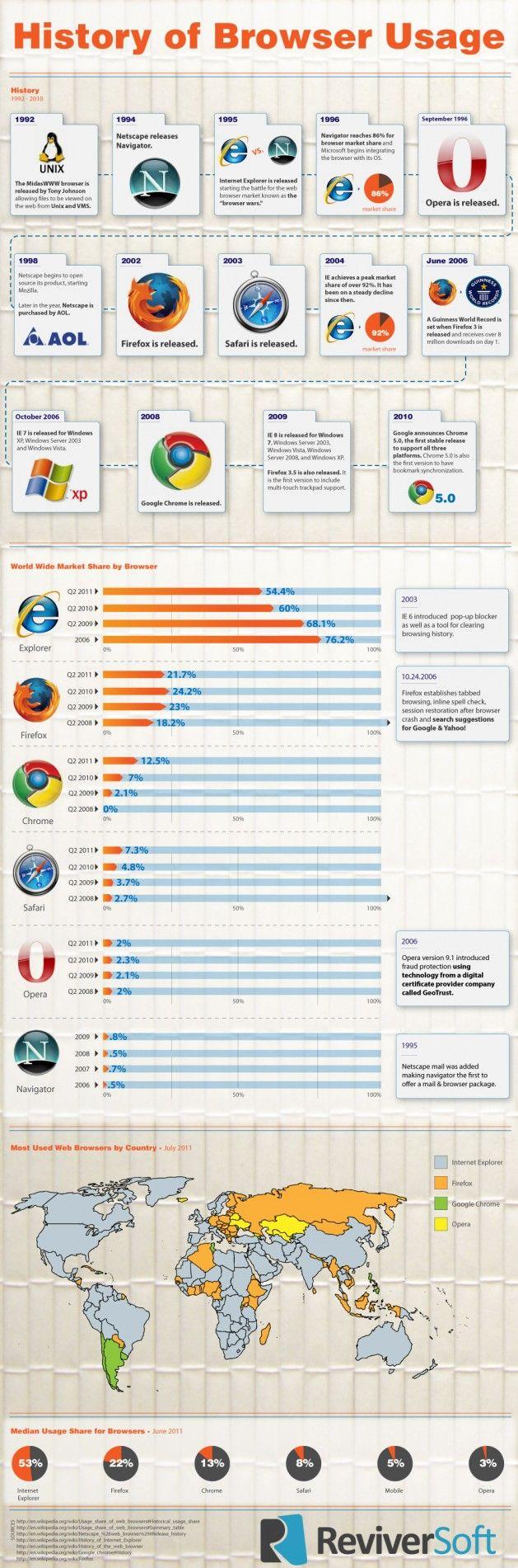 HistoryofBrowserUsage e1323790304872 La historia de los navegadores web, 19 años (INFOGRAFIA)