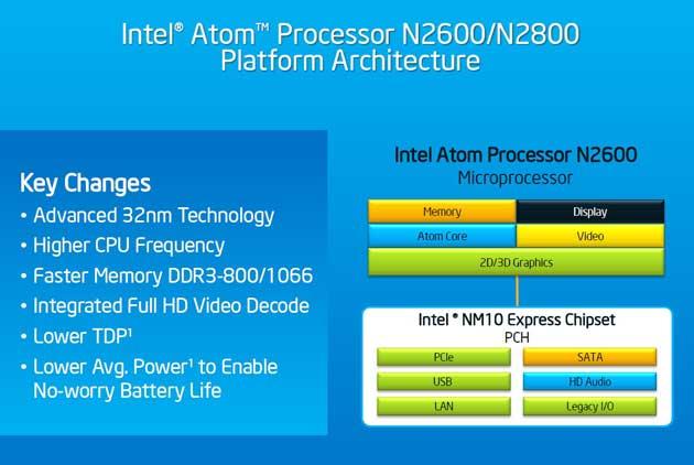 Intel Cedar Trail, lanzamiento de la tercera generación Atom 39
