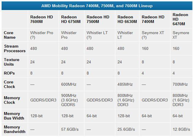 Primeras AMD Radeon 7000M; más de lo mismo 32