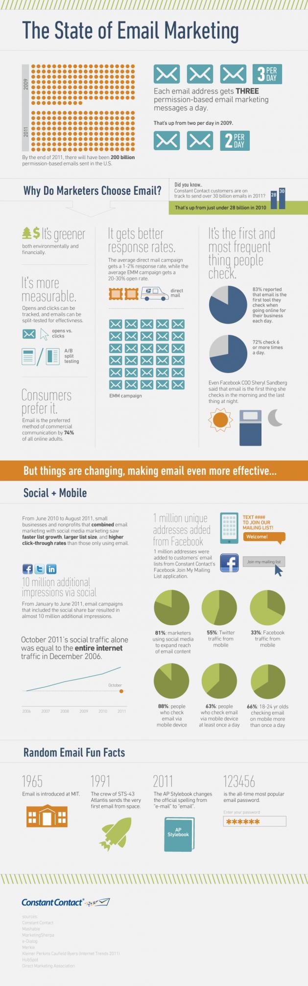 El email es más eficaz que la publicidad tradicional (INFOGRAFÍA) 28