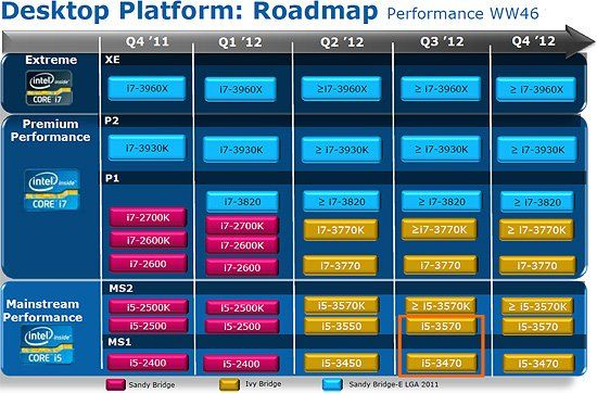 intel ivy bridge roadmap dec xbitl Intel retrasa el lanzamiento de Ivy Bridge hasta abril de 2012
