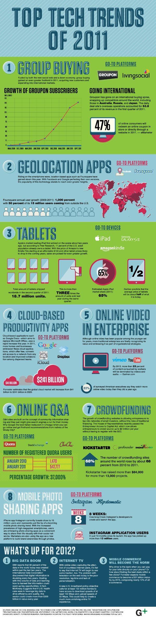 Las 8 tendencias tecnológicas de 2011
