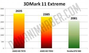 Radeon HD 7950 - hd 7970 - gtx580- 3DMark11