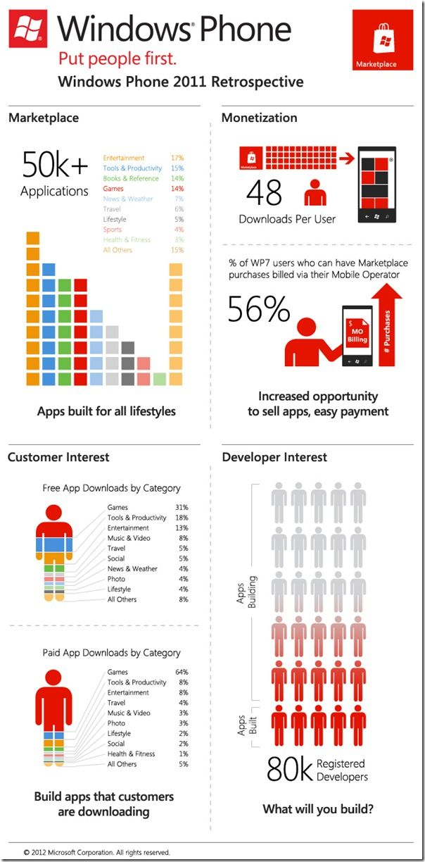 Infografía Windows Phone 2011