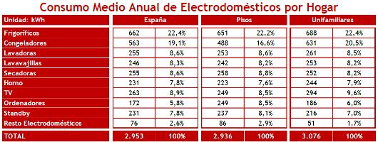 Consumo medio electrodomésticos