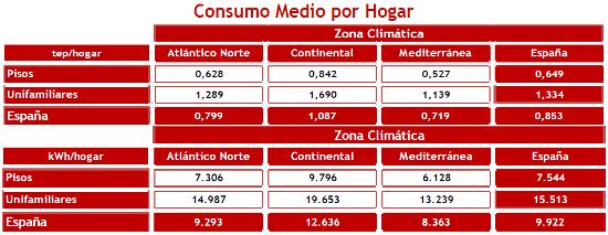 Consumo eléctrico hogares españoles