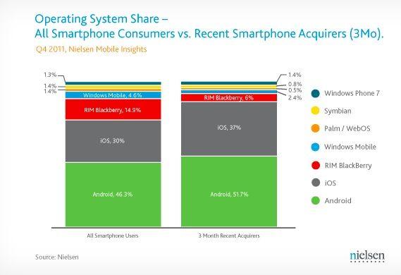 iOS y Android se meriendan la cuota de mercado de BlackBerry