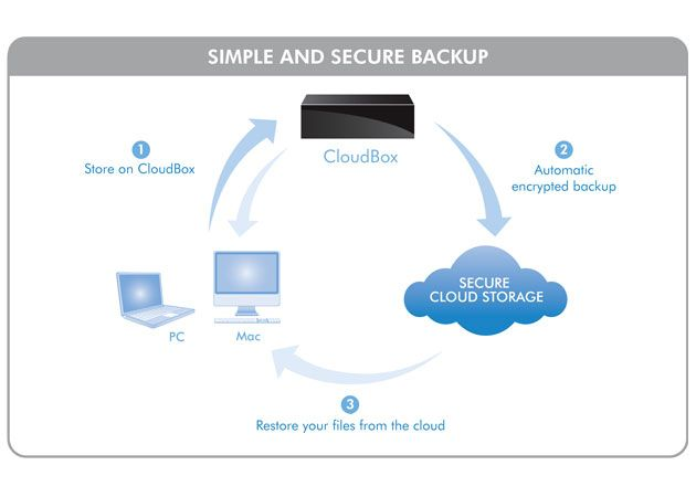 Cloudbox BackupChart LaCie CloudBox, la nube cuida de tus datos