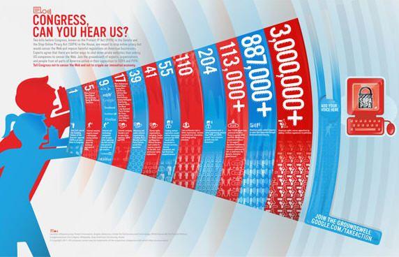 4,5 millones de personas firmaron contra la SOPA