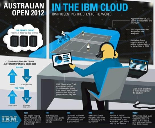 La tecnología aplicada al tenis gracias a IBM en el Open de Australia 2012