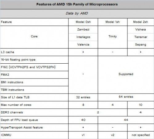 Detalles de AMD Piledriver se muestran a los desarrolladores 30