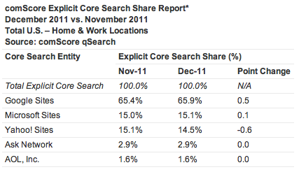 Bing ya supera a Yahoo! como motor de búsqueda en Internet 29