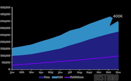 Android Market ya tiene más de 400.000 aplicaciones 30